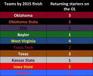 B12 returning OL starters 2016
