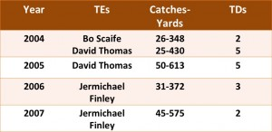 Texas TEs in 2000 2010