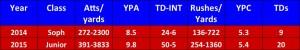 Ehlinger soph-junior stats