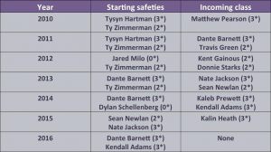 K-State safeties