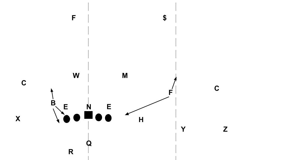 Inside The Gameplan How Orlando Will Feature Malik Texas. That Outside Linebacker B On The Boundary Might Still Be In Credible Position To Threaten Blitz Or Not But Guy Field F Is A Precarious. Rover. Baseball Positions Diagram With Rover At Scoala.co