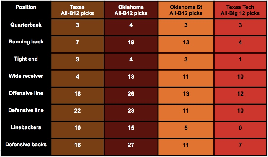 All-B12 picks for TX-OU-OSU-Tech