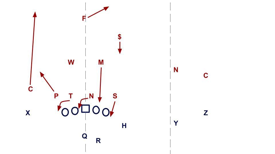 USC CB-predator C2 zone
