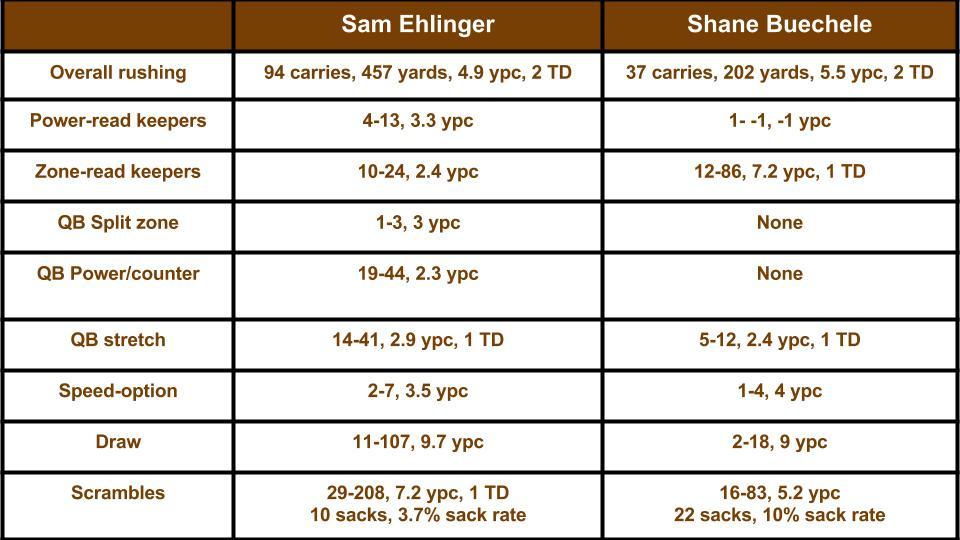 Ehlinger vs Buechele runs 2017 (2)