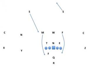 3-3 to 5-2 blitz