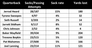 Heard and B12 QB sack rates