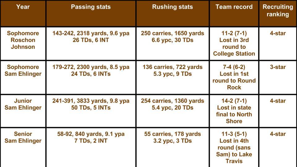 Ehlinger vs Roschon stats (1)
