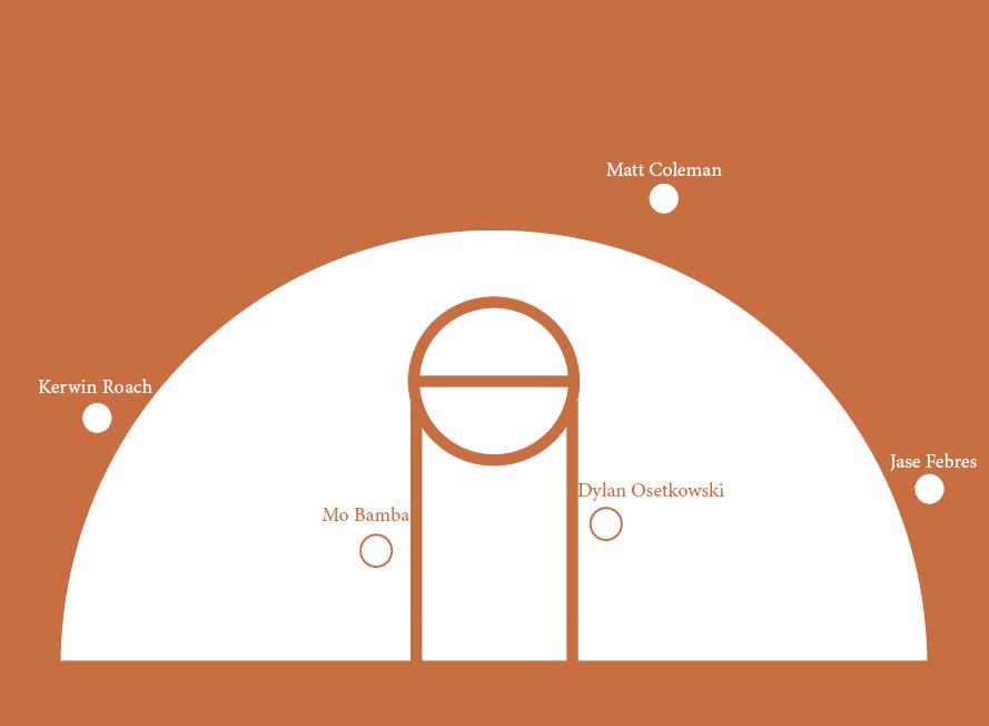 offensive setup basketball