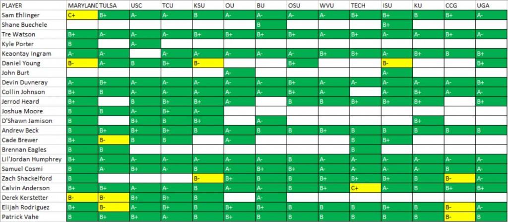 2018 cumulative offensive grades